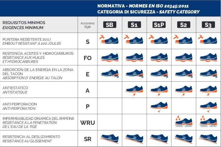 Tabla categoría seguridad zapato laboral Sparco