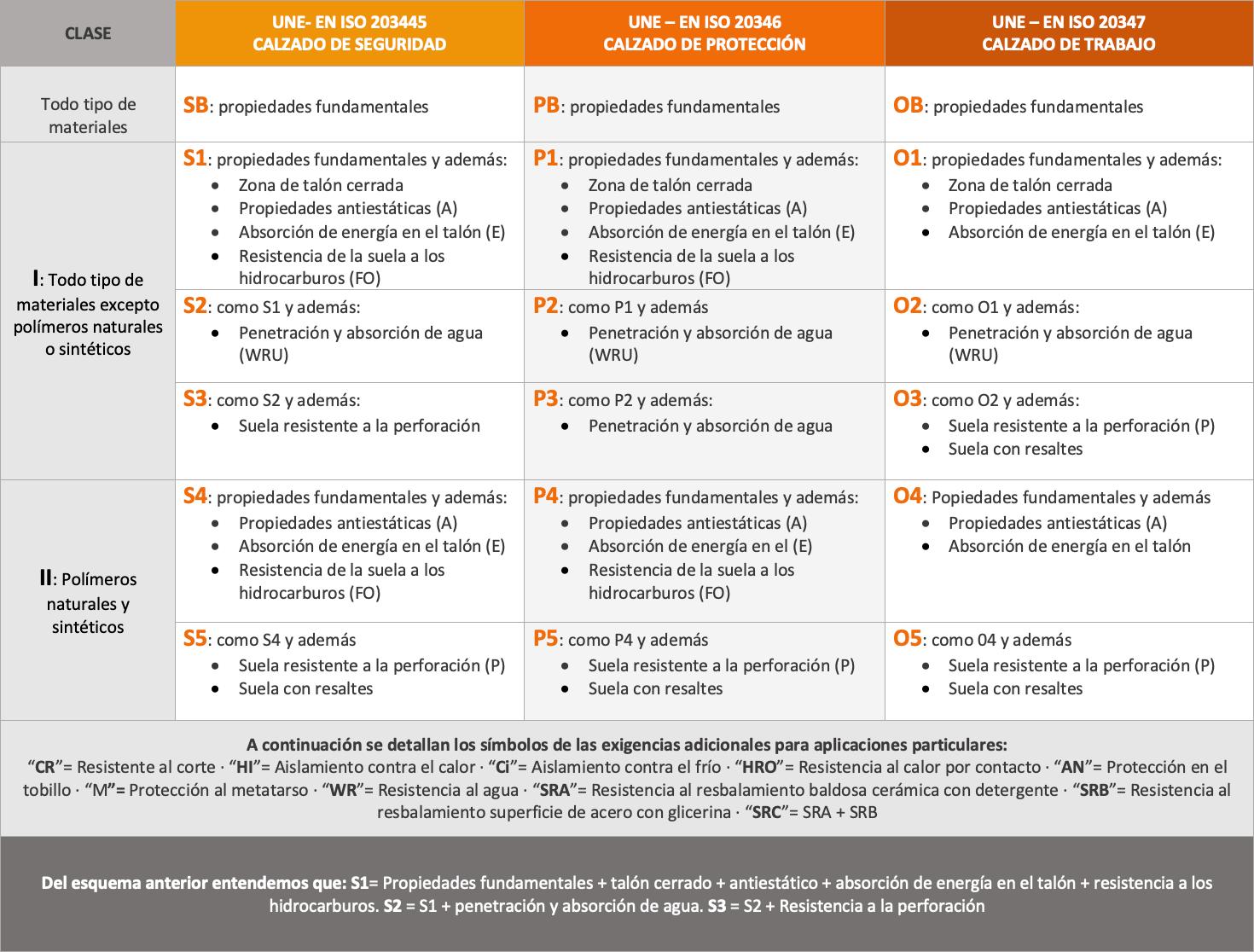 tabla de normas de calzado de seguridad laboral